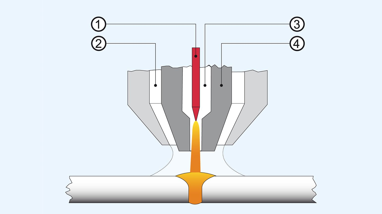 Plasma Weldingthe Highest Level Of Quality Diagram Welding Process