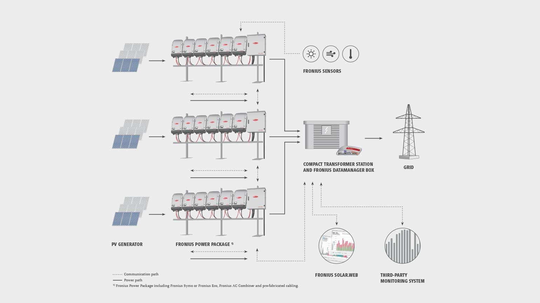 Fronius Inverter Wiring Diagram : Fronius power package