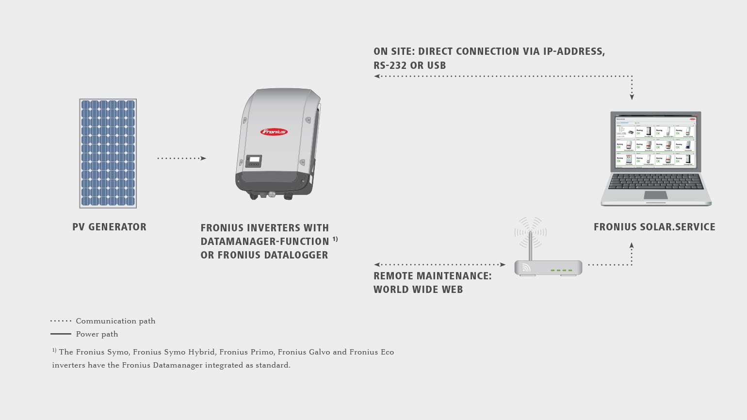 Fronius solarrvice fronius solarrvice directly at the inverter location cheapraybanclubmaster Choice Image